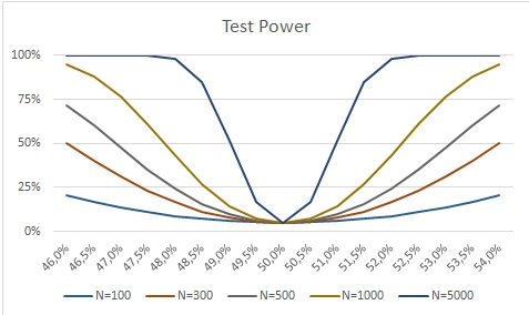 Graph 1 ENG Statistical tests