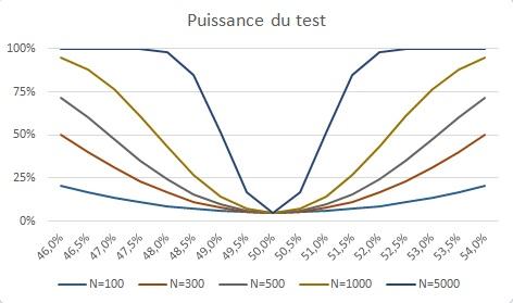 Sans titre Tests statistiques