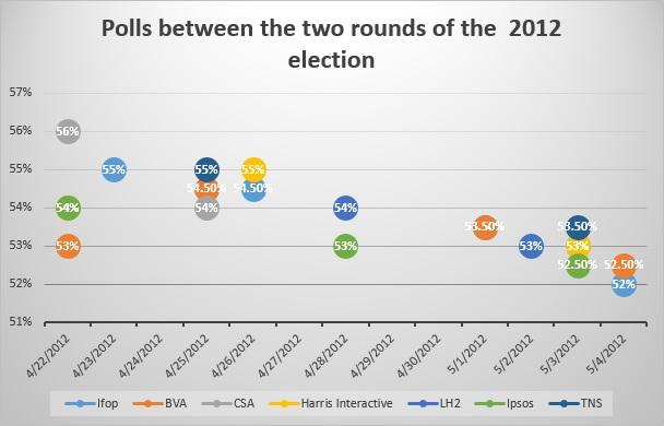 poll en Precision of political polls