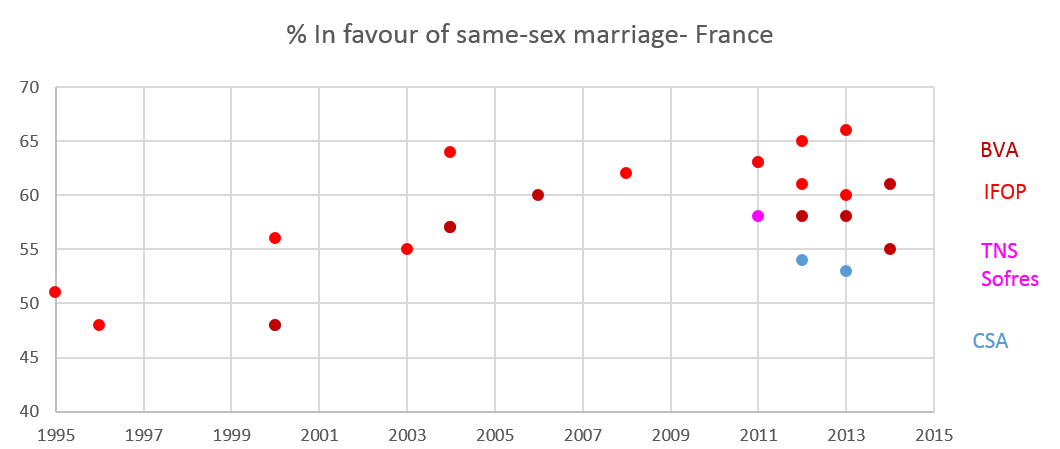 Sondages mariage pour tous anglais How many demonstrators against same sex marriage in 5 years?